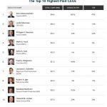 I 10 top manager Usa più pagati