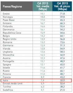 velocità internet Italia