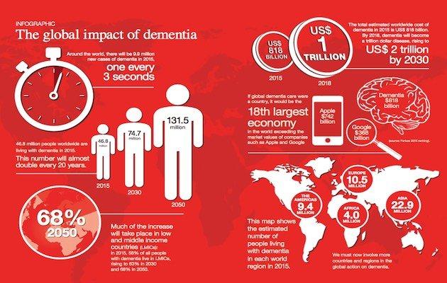 malati Alzheimer nel mondo