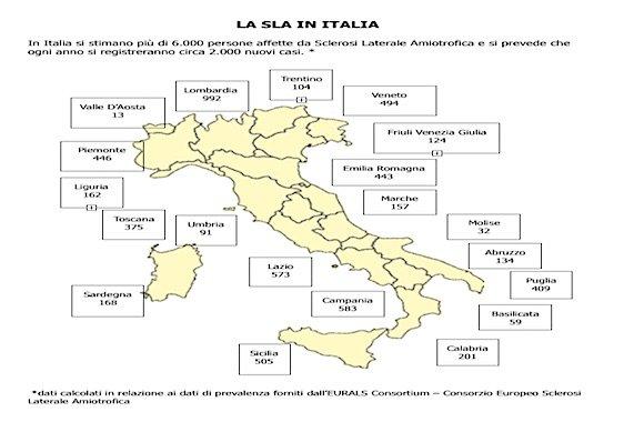sla-italia