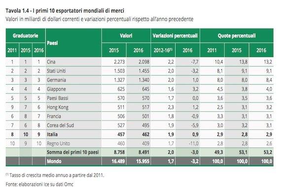 Paesi esportatori merci