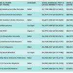 Stipendi sportivi 2017: Ecco le squadre con i salari più alti del mondo
