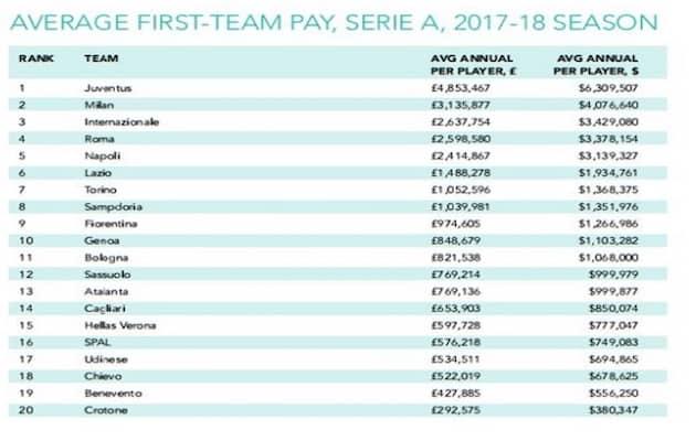 stipendi sportivi club italiani