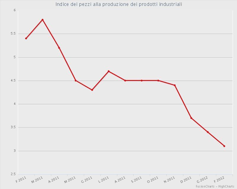 prezziallaproduzione