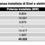 Il carbone di Enel fa un morto al giorno