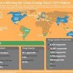 G-20 rinnovabili: Italia prima tra i produttori di energia pulita