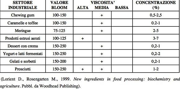 usi alimentari gelatine animali