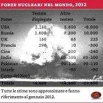 Armi nucleari nel Mondo