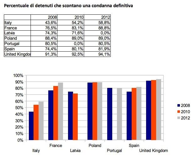 Percentuale di detenuti che scontano una condanna definitiva