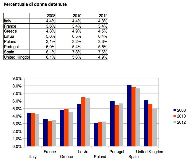 Percentuale di donne detenute