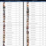 WebPolitics Gennaio 2013: I politici italiani sui social network