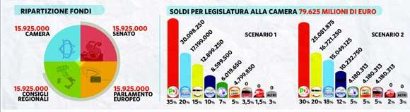ripartizione-fondi-finanziamenti-pubblici-elezioni-2013