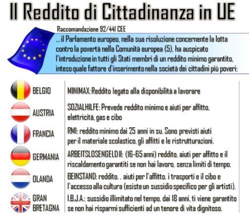 Reddito cittadinanza in Europa
