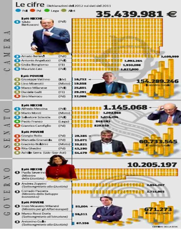 dichiarazione-redditi-2011-politici