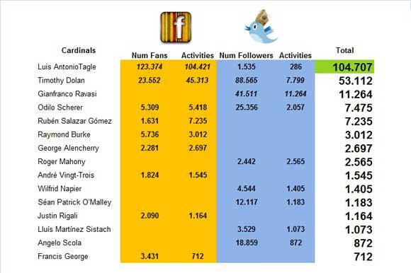 L'engagement sociale e la brand reputation nei social media dei Cardinali tra il 1° Gennaio e il 6 marzo - dati raccolti da ECCE/Customer, soluzione CRM social di Decisyon