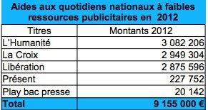 Fonte: http://www.ddm.gouv.fr/IMG/pdf/Aides_QFRP_-_Beneficiaires_2012.pdf