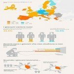 Infografica sulla disoccupazione giovanile in UE