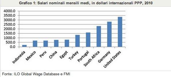 Grafico 1- Salari nominali mensili medi, in dollari internazionali PPP, 2010