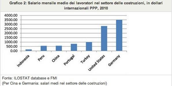 Grafico 2: Salario mensile medio dei lavoratori nel settore delle costruzioni, in dollari internazionali PPP, 2010