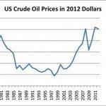 Le dieci ragioni del perché i prezzi del petrolio sono un problema