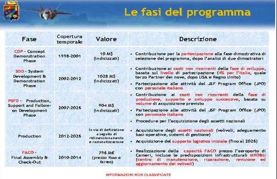 partecipazione italiana alle cinque fasi del programma JSF