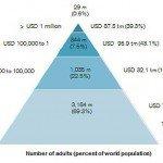300 super paperoni possiedono la stessa ricchezza dei 3 miliardi più poveri