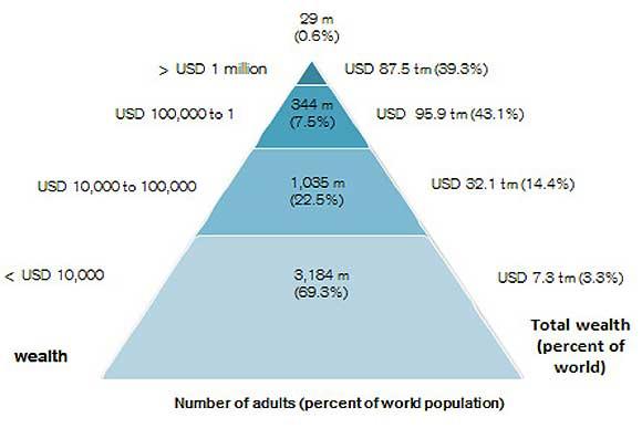 La piramide della ricchezza globale