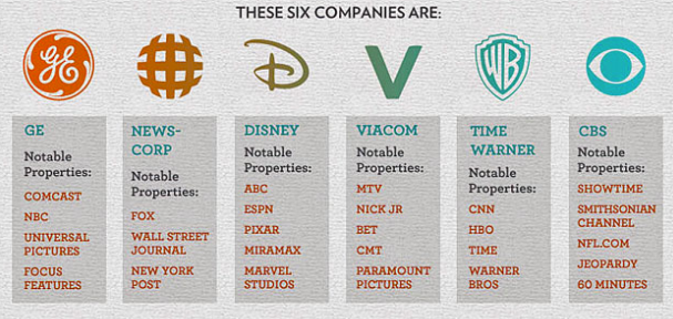 media americani-AOL-CBS-COMCAST-CORPORAZIONI-DISNEY-FEDERAL COMMUNICATIONS COMMISSION-GE-INFOGRAFICA-JASON AT FRUGAL-DAD MEDIA-NBCU-NEWS CORP-THE AUSTRALIAN-THE SUN-TIME WARNER-VIACOM-WALL STREET JOURNAL