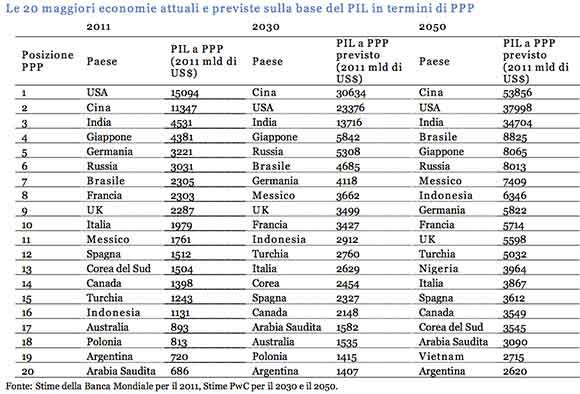 Le-20-maggiori-economie-attuali-e-previste-sulla-base-del-PIL-in-termini-di-PPP