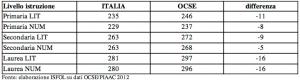 Punteggio medio nelle competenze alfabetiche (LIT) e matematiche (NUM) in Italia e altri paesi Ocse per titolo di studio