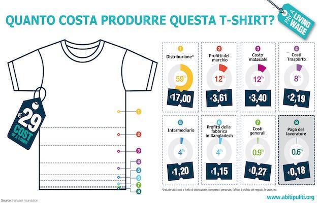 costo produzione t-shirt