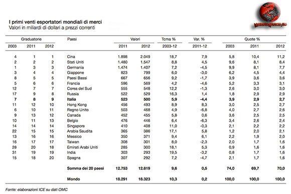 primi-venti-Paesi-esportatori-mondiali-di-merci