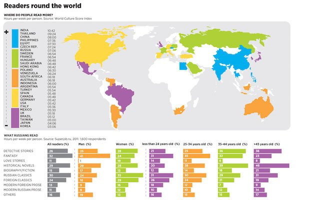 paesi dove si legge di più
