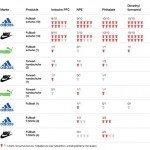 Mondiali in Brasile: Sostanze tossiche nel merchandising prodotto da Adidas, Nike e Puma