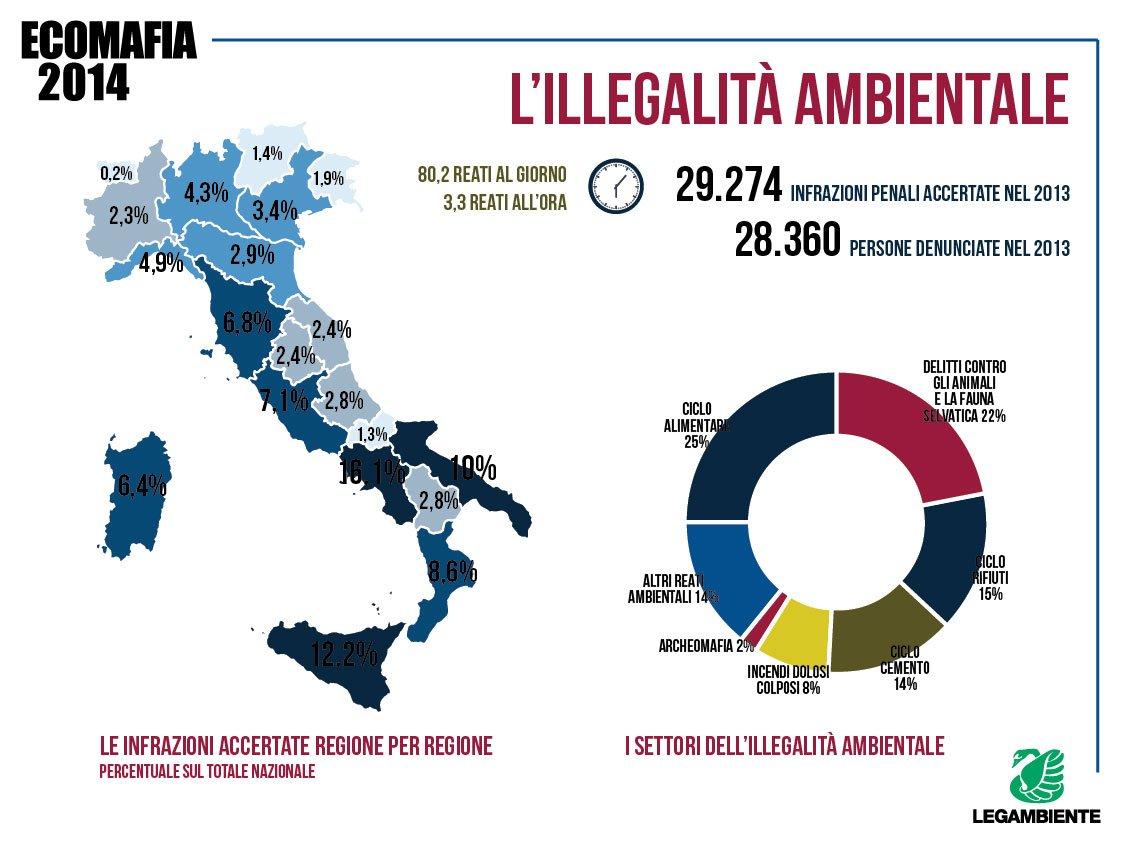 ecomafia2014-infografica