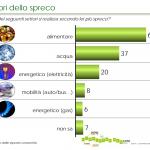 Quanto costa agli italiani lo spreco alimentare domestico?
