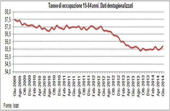 tasso-di-occupazione