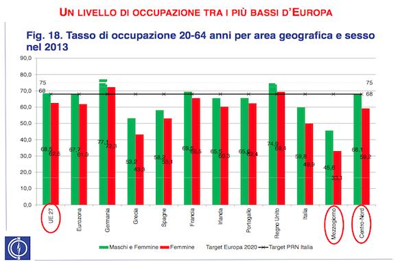 Tasso di occupazione