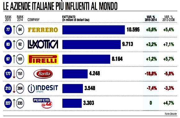 aziende italiane