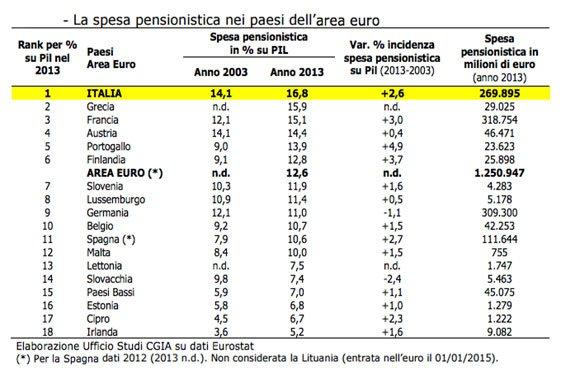spesa-pensioni-Italia