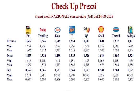 prezzi benzina