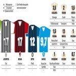 Qual è il club che ricava di più dalle sponsorizzazioni da maglia?