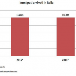 Ma quale invasione? Gli immigrati sono lo 0,07% della popolazione