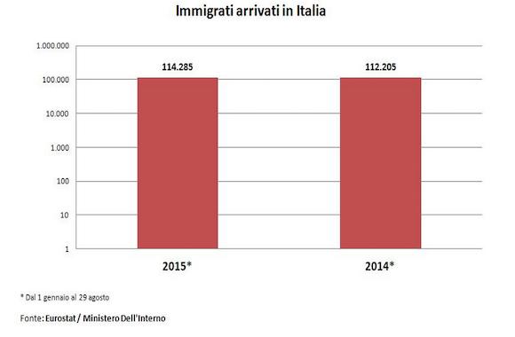 immigrati italia 2015