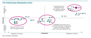 The Credit Suisse Globalization Clock