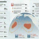 Il continente di plastica e l'economia circolare