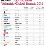 Google è il marchio di maggior valore al mondo
