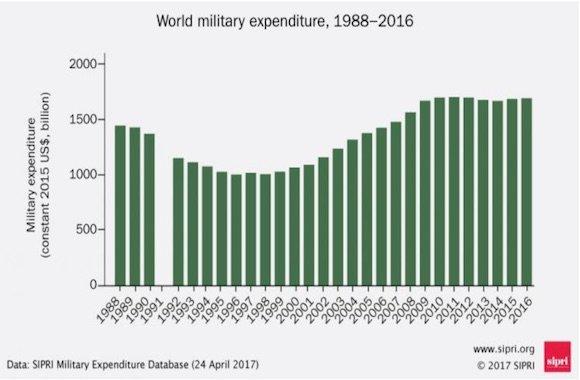 spese militari mondiali