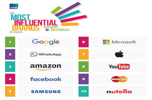 Top brand in Italia
