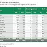 I primi 10 Paesi esportatori mondiali di merci nel 2016